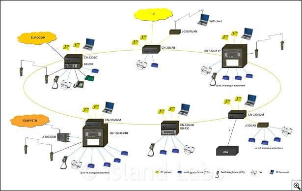 CN-330 Communication Nodes